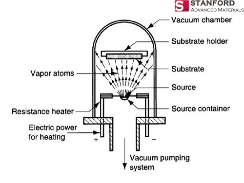 Evaporation (PVD)