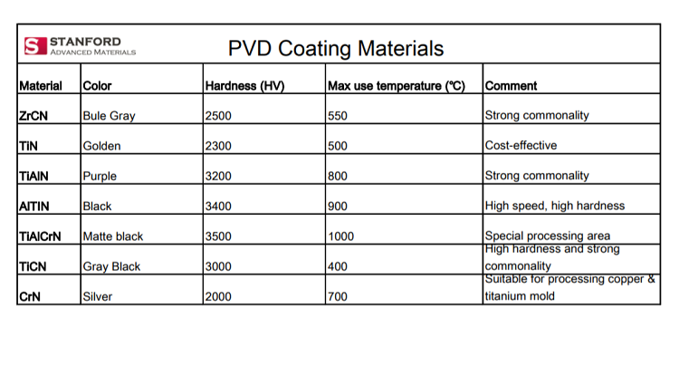 PVD Coating Materials and Their Characteristics