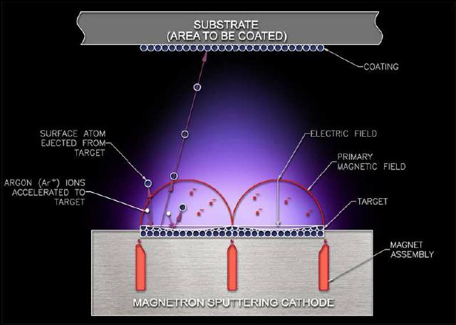 magnetron sputtering system