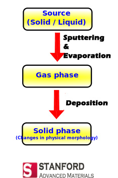 physical vapor deposition sputtering evaporation