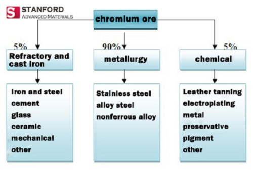 specific application ratio of Chromium